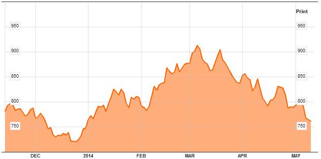 solar-index