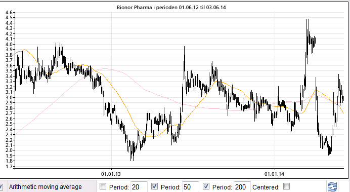 Bionor Pharma
