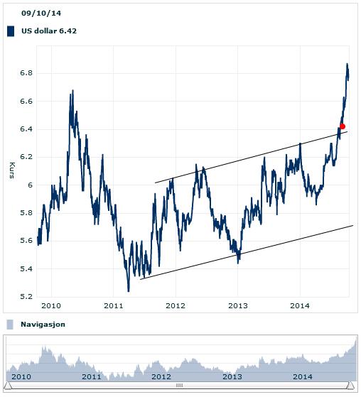 Dollar mot kroner