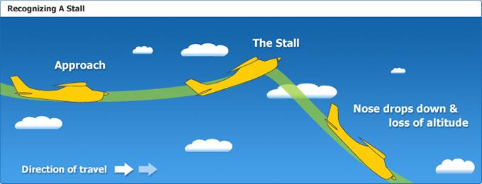 Illustrasjon fra http://www.controlchat.com/physics-of-flight-the-stall/