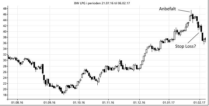BWLPG